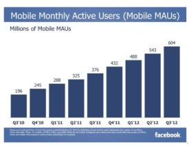mobile active users facebook